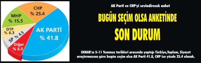 AK Parti ve CHP'yi sevindirecek anket