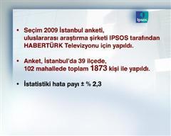 AK PARTİ VE CHP'DE SON DURUM