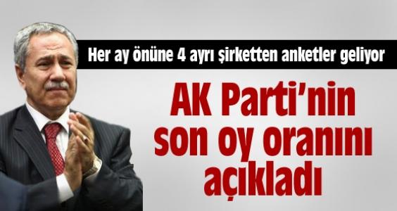 AK Parti'nin son anketinin Arınç açıkladı