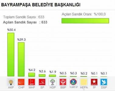 İstanbul Bayrampaşa Belediyesi 2014 Yerel Seçim Sonuçları