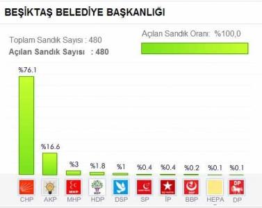 İstanbul Beşiktaş Belediyesi 2014 Yerel Seçim Sonuçları