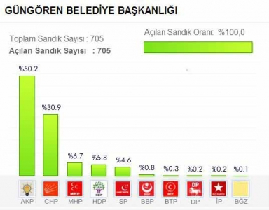 İstanbul Güngören Belediyesi 2014 Yerel Seçim Sonuçları