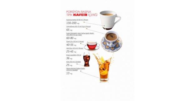 Kafein madde bağımlılığıyla karıştırılmamalı