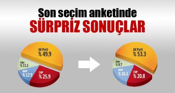 Son seçim anketinde sürpriz sonuçlar