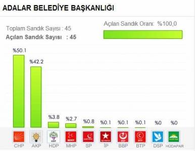 İstanbul Adalar Belediyesi 2014 Yerel Seçim Sonuçları