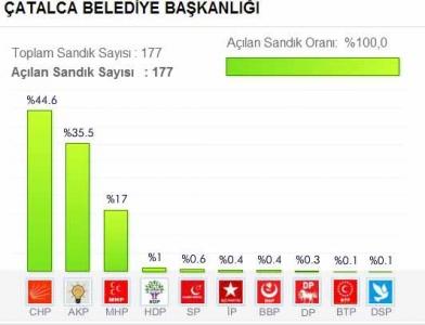 İstanbul Çatalcala Belediyesi 2014 Yerel Seçim Sonuçları