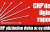 CHP'  MHP yüzünden az oy almış